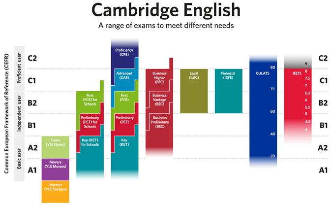 Language Proficiency Tests: TOEFL - IELTS - TOEIC