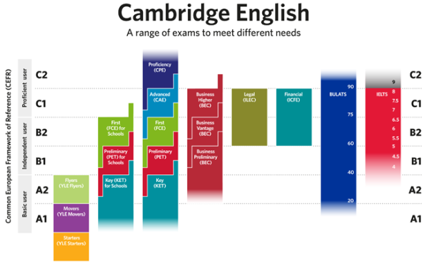 the use of ielts as a benchmark for language proficiency His reference is the canadian language benchmark 8 english language proficiency of adult immigrants ielts score and canadian language benchmark level.