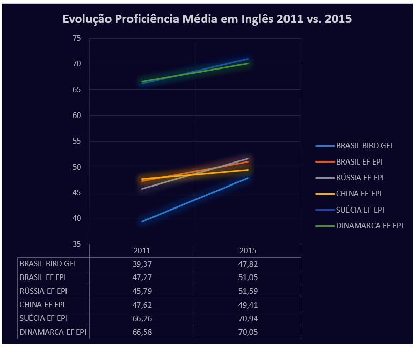 evolucao_proficiencia_media_2011-2015