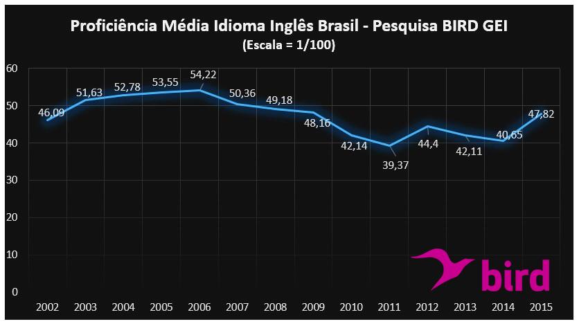 proficiencia_media_idioma_ingles_brasil_pesquisa_birdgei